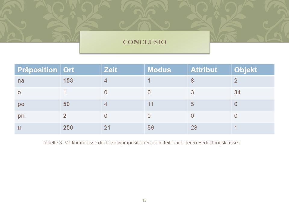 conclusio Präposition Ort Zeit Modus Attribut Objekt na 153 4 1 8 2 o