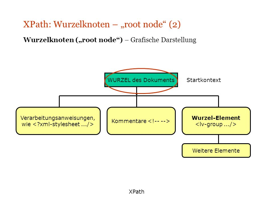 "XPath: Wurzelknoten – ""root node (2)"