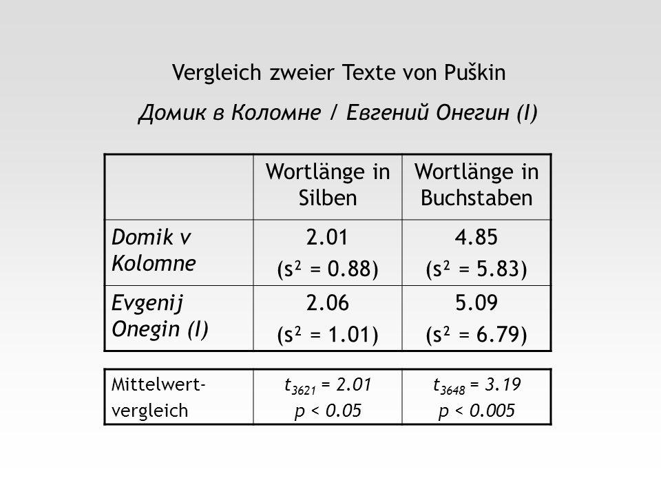 Vergleich zweier Texte von Puškin Домик в Коломне / Евгений Онегин (I)