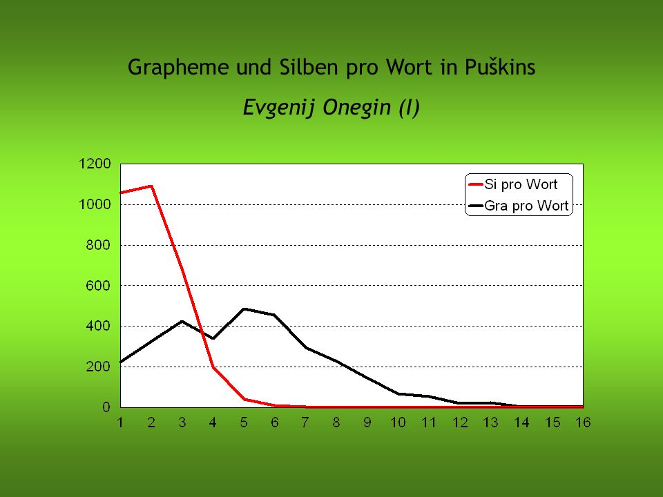Grapheme und Silben pro Wort in Puškins