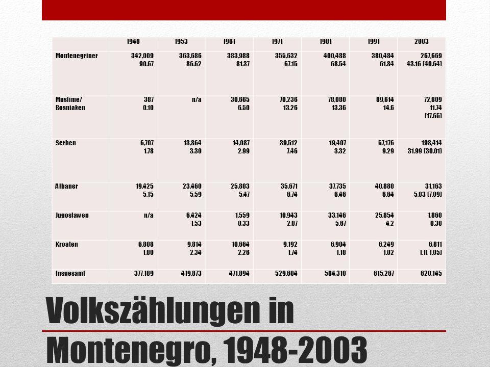 Volkszählungen in Montenegro, 1948-2003