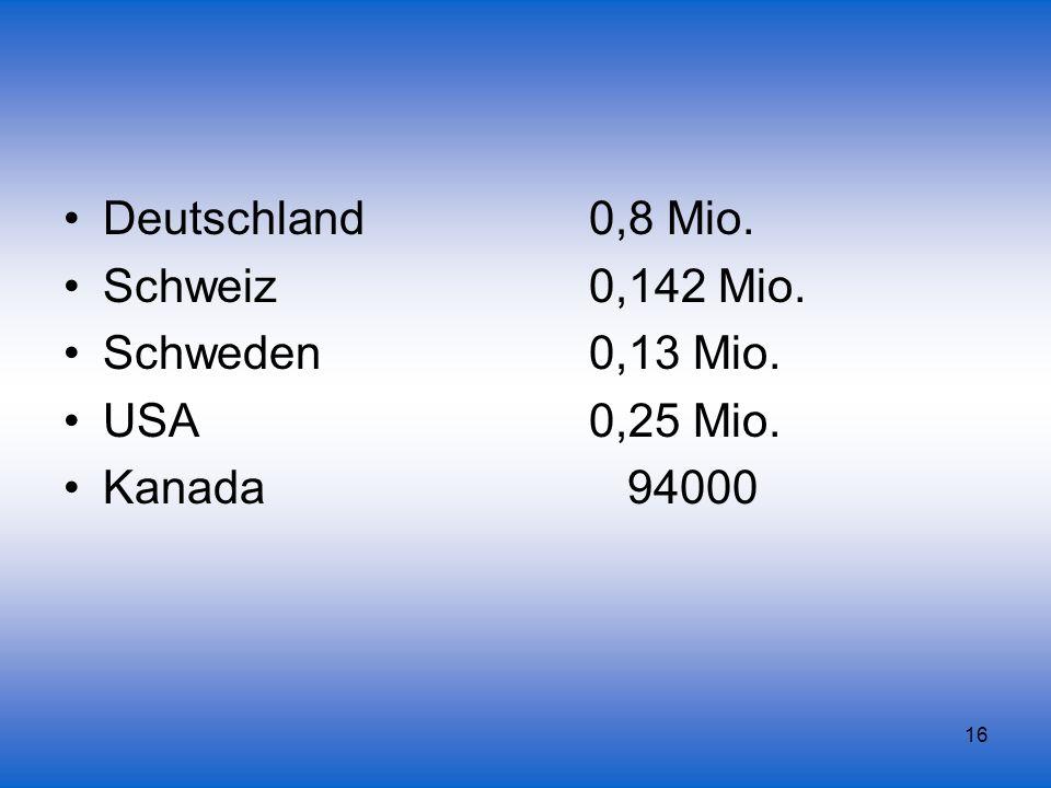 Deutschland 0,8 Mio. Schweiz 0,142 Mio. Schweden 0,13 Mio.