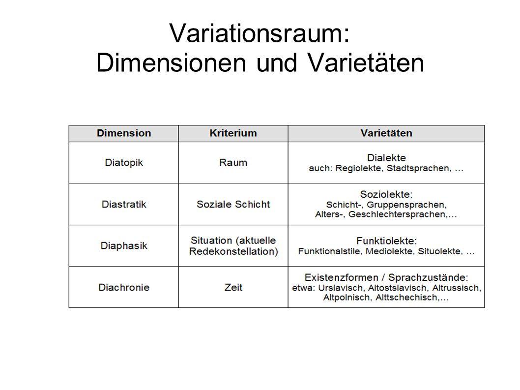 Variationsraum: Dimensionen und Varietäten