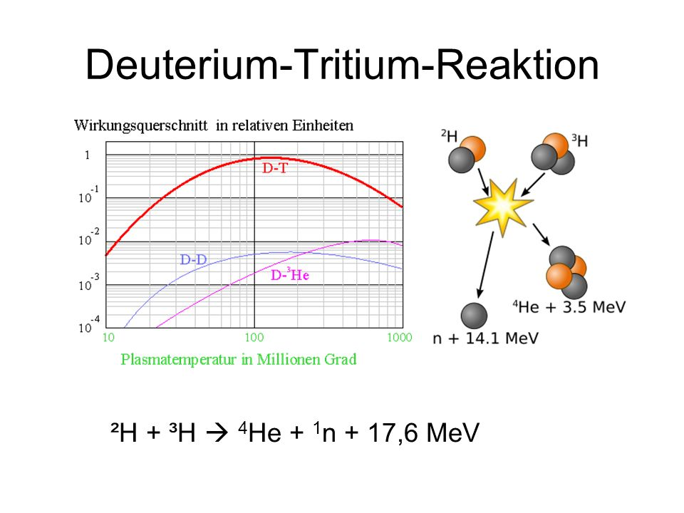 Deuterium-Tritium-Reaktion