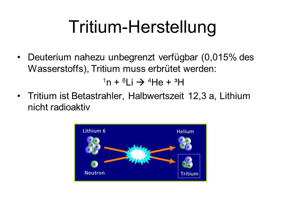 Tritium-Herstellung Deuterium nahezu unbegrenzt verfügbar (0,015% des Wasserstoffs), Tritium muss erbrütet werden: