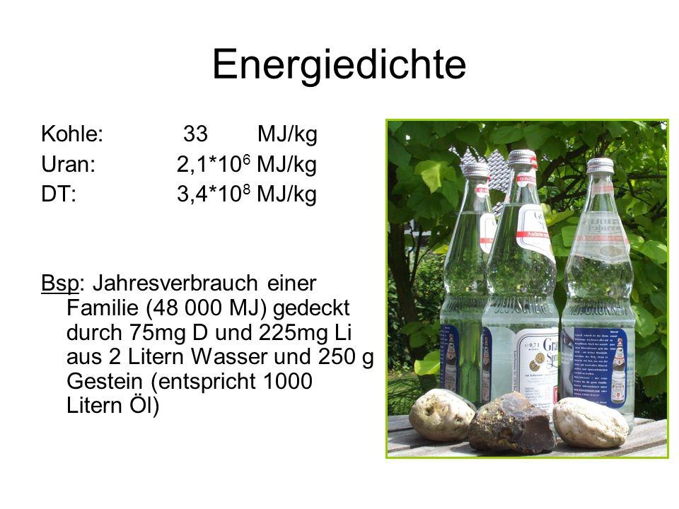 Energiedichte Kohle: 33 MJ/kg Uran: 2,1*106 MJ/kg DT: 3,4*108 MJ/kg