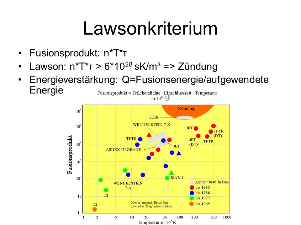 Lawsonkriterium Fusionsprodukt: n*T*τ