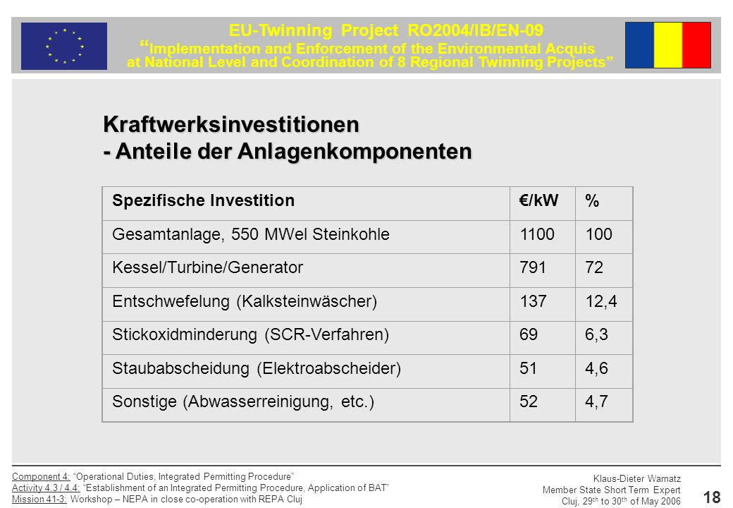 Kraftwerksinvestitionen - Anteile der Anlagenkomponenten