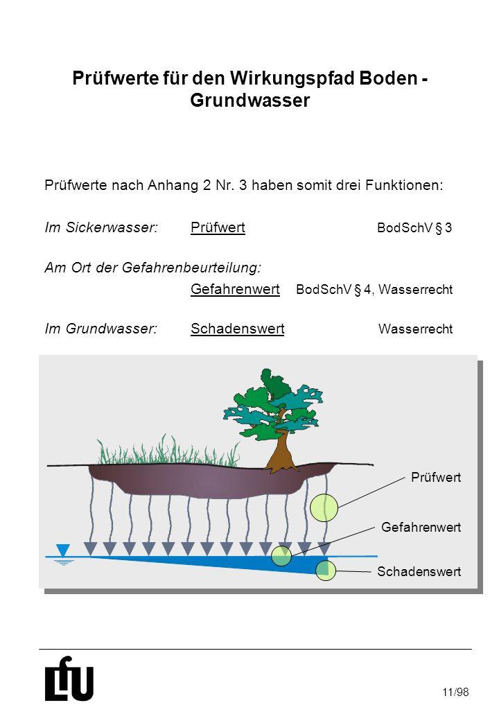 Prüfwerte für den Wirkungspfad Boden - Grundwasser