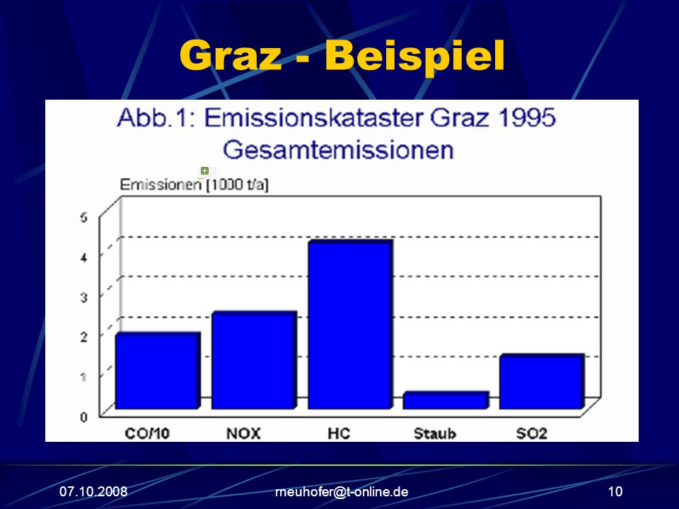 Graz - Beispiel | 07.10.2008 rneuhofer@t-online.de