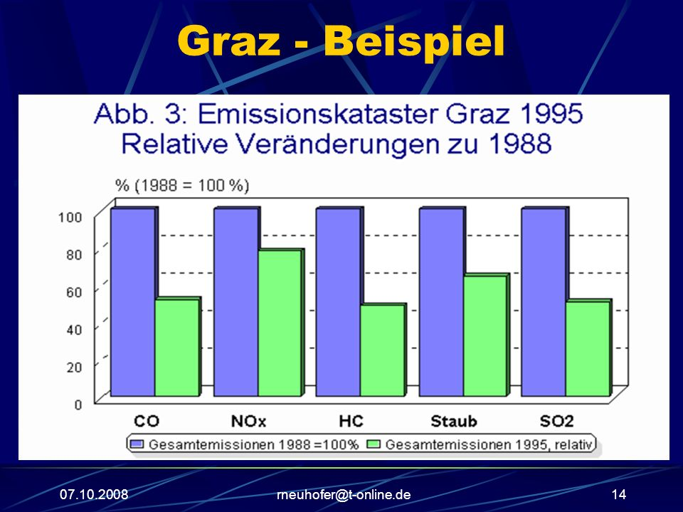 Graz - Beispiel 07.10.2008 rneuhofer@t-online.de
