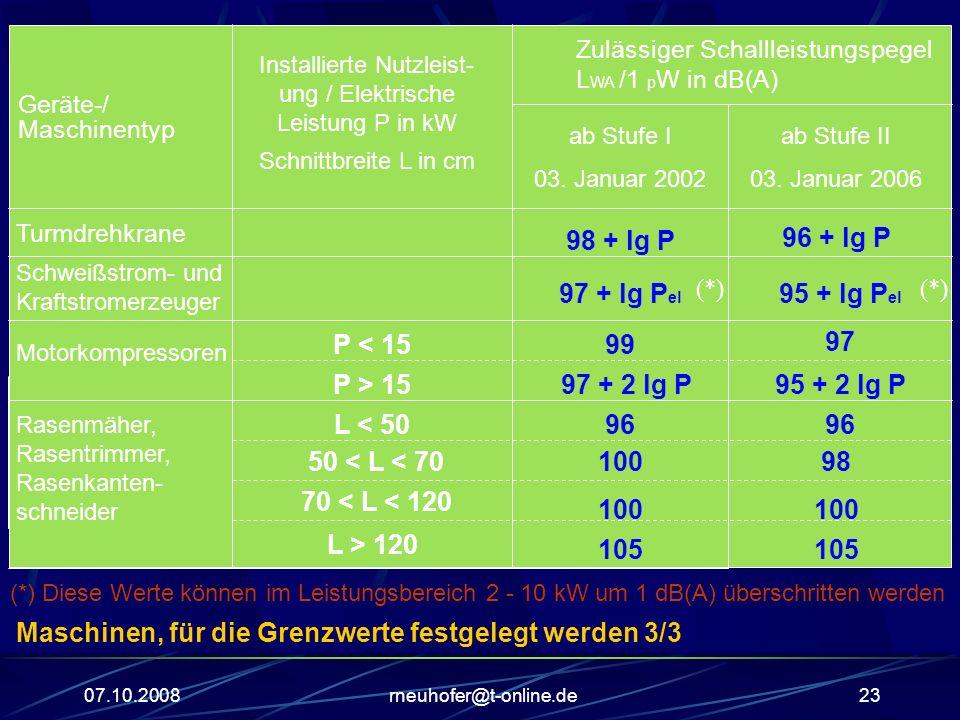 Installierte Nutzleist-ung / Elektrische Leistung P in kW