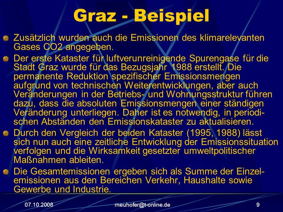 Graz - Beispiel Zusätzlich wurden auch die Emissionen des klimarelevanten Gases CO2 angegeben.