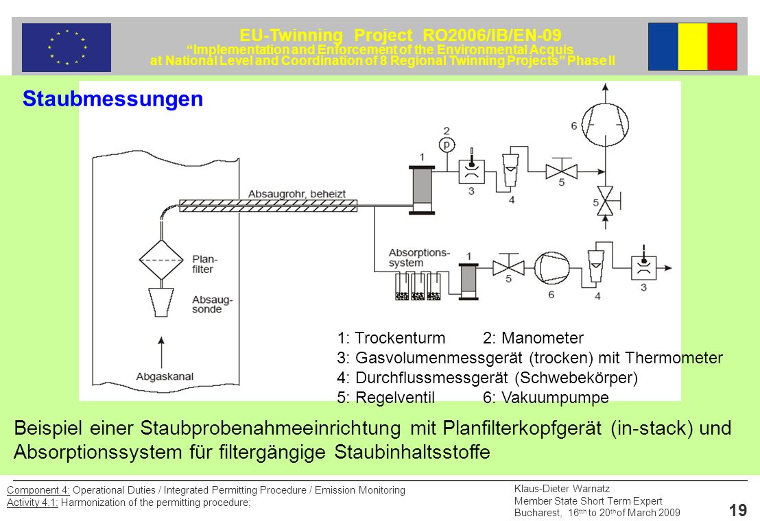 Staubmessungen 1: Trockenturm 2: Manometer. 3: Gasvolumenmessgerät (trocken) mit Thermometer. 4: Durchflussmessgerät (Schwebekörper)
