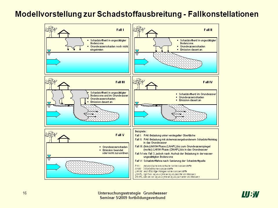 Modellvorstellung zur Schadstoffausbreitung - Fallkonstellationen