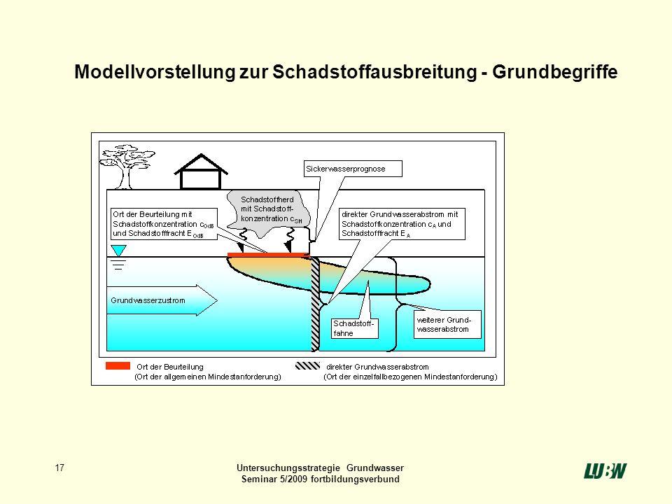 Modellvorstellung zur Schadstoffausbreitung - Grundbegriffe