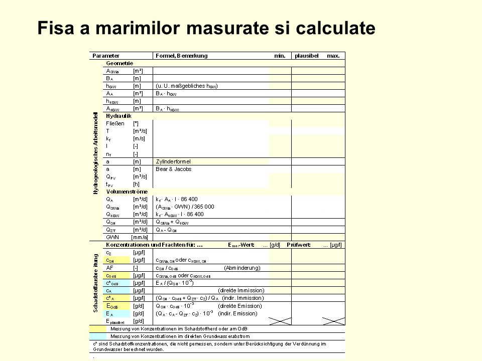 Fisa a marimilor masurate si calculate