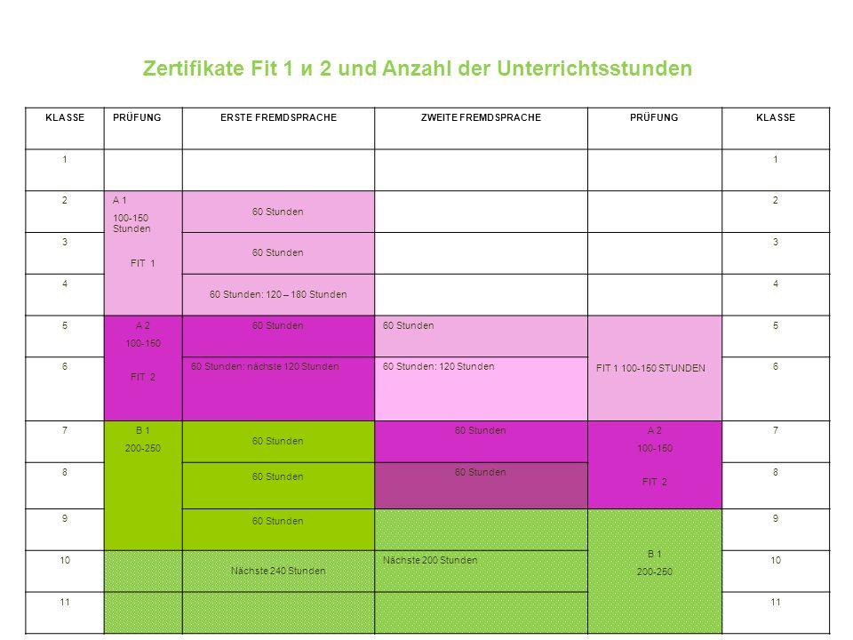 Zertifikate Fit 1 и 2 und Anzahl der Unterrichtsstunden