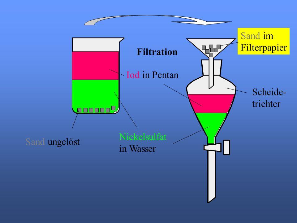 Sand im Filterpapier. Filtration. Iod in Pentan.