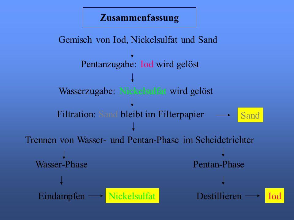 Zusammenfassung Gemisch von Iod, Nickelsulfat und Sand. Pentanzugabe: Iod wird gelöst. Wasserzugabe: Nickelsulfat wird gelöst.