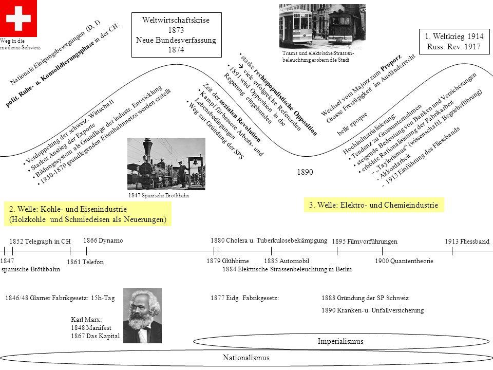 Weltwirtschaftskrise 1873 Neue Bundesverfassung 1874 1. Weltkrieg 1914