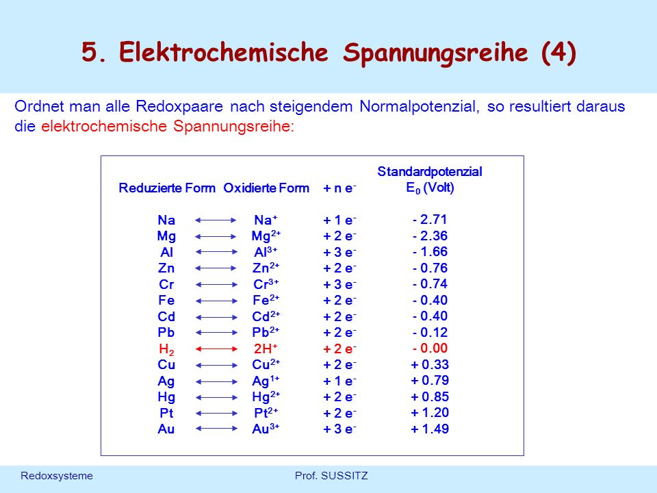 5. Elektrochemische Spannungsreihe (4)