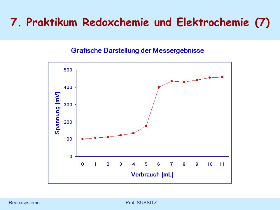 7. Praktikum Redoxchemie und Elektrochemie (7)