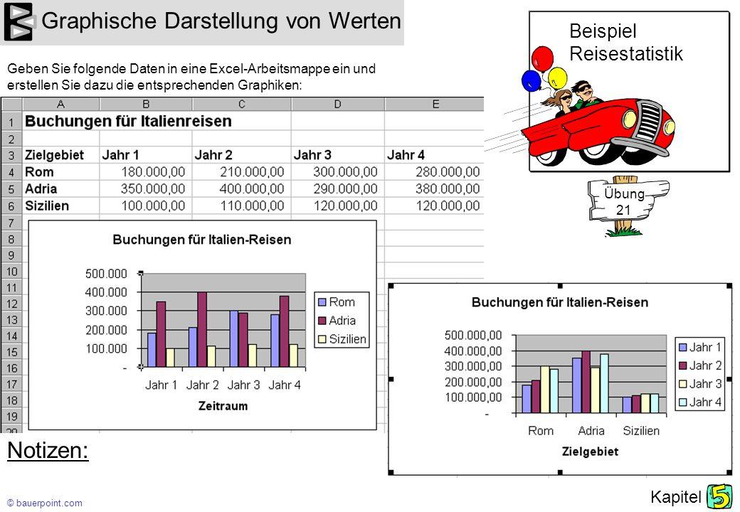 Graphische Darstellung von Werten