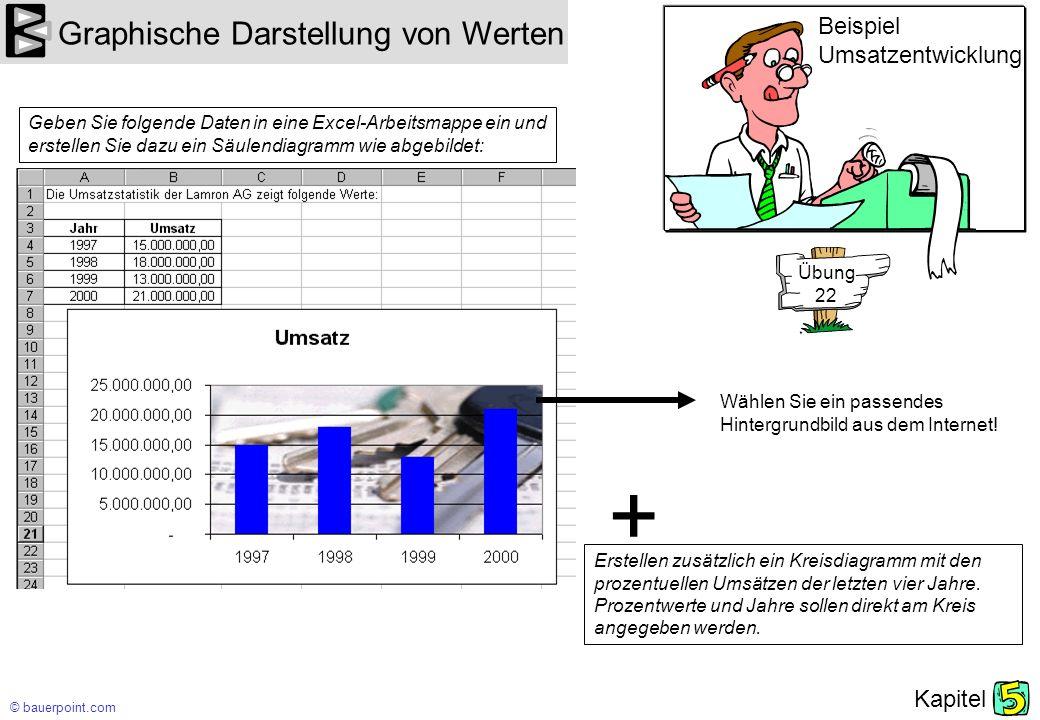 + Graphische Darstellung von Werten Beispiel Umsatzentwicklung