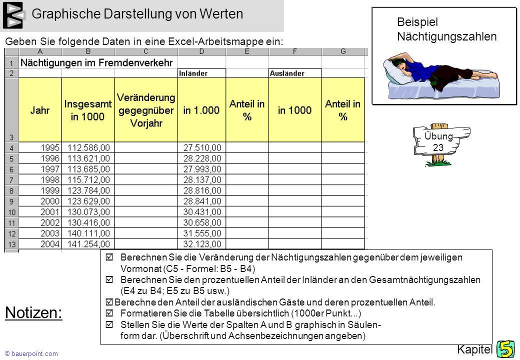 Notizen: Graphische Darstellung von Werten Beispiel Nächtigungszahlen