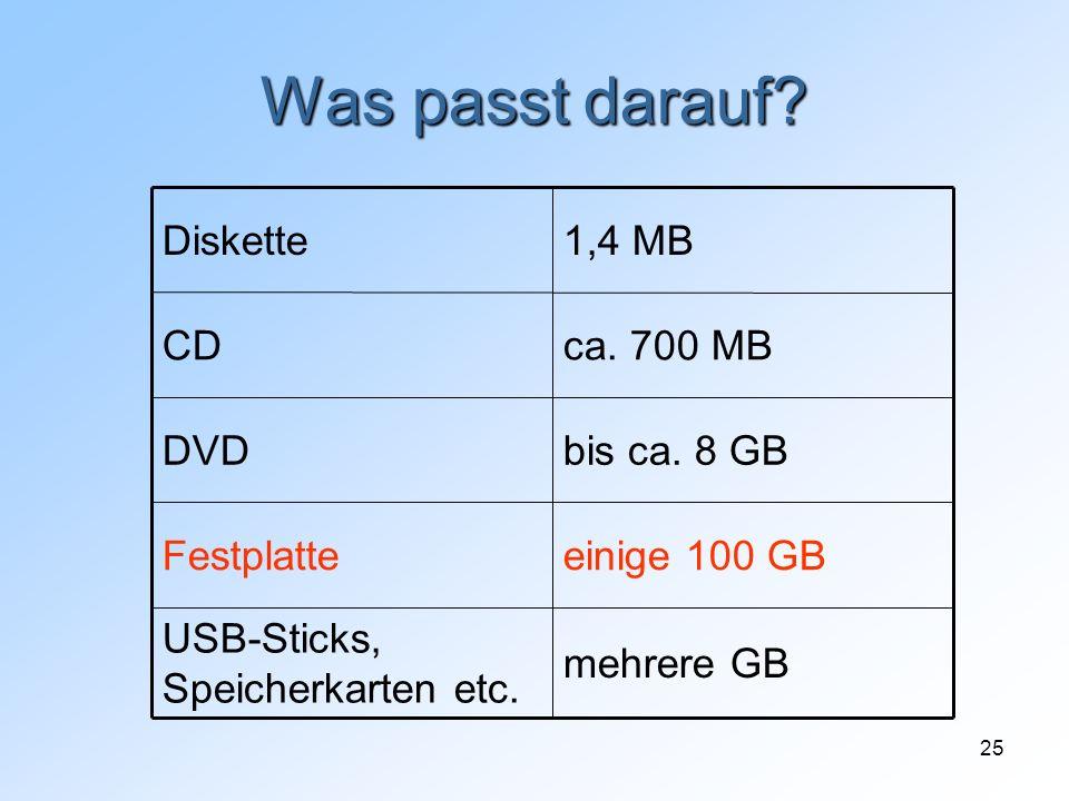 Was passt darauf mehrere GB USB-Sticks, Speicherkarten etc.