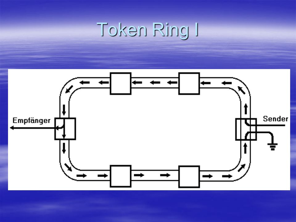 Token Ring I