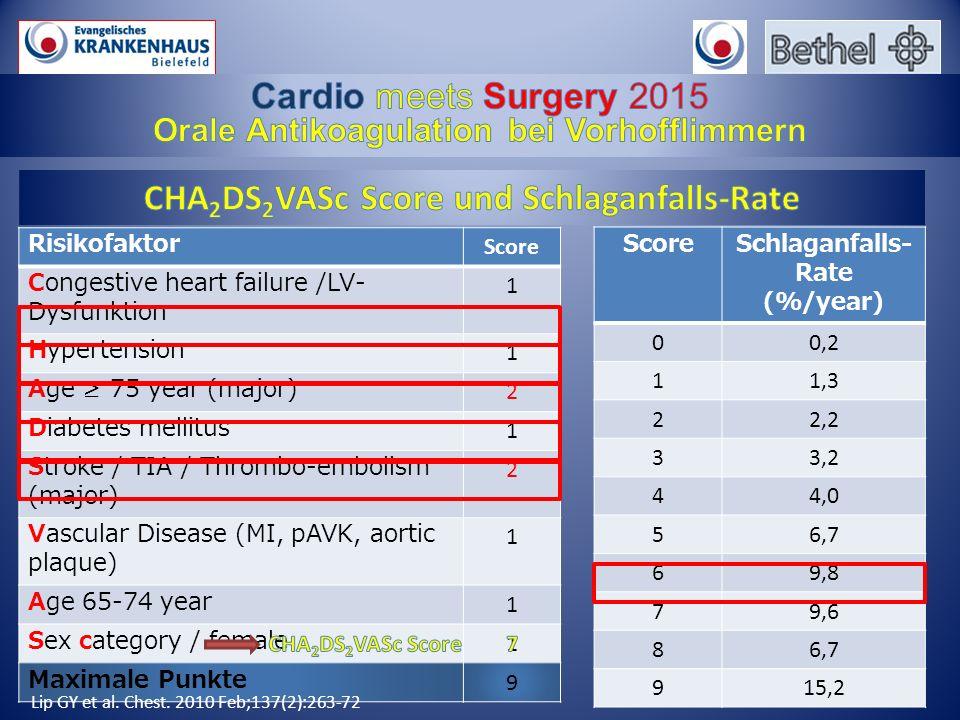 CHA2DS2VASc Score und Schlaganfalls-Rate
