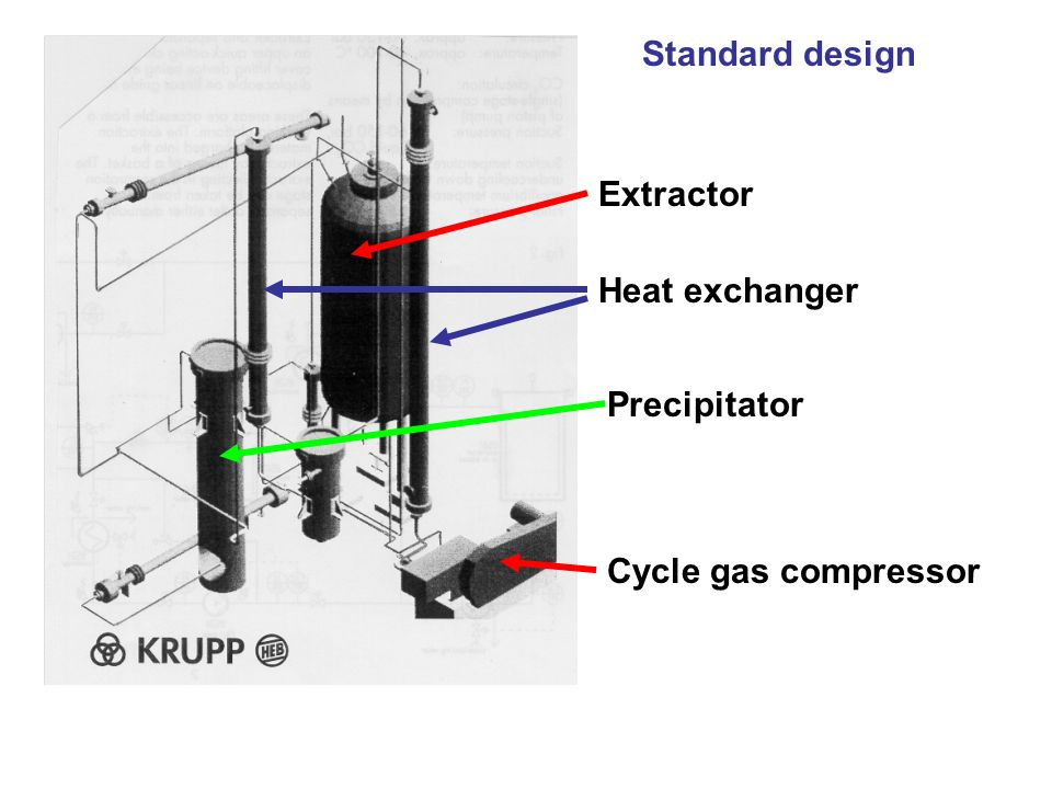 Standard design Extractor Heat exchanger Precipitator Cycle gas compressor