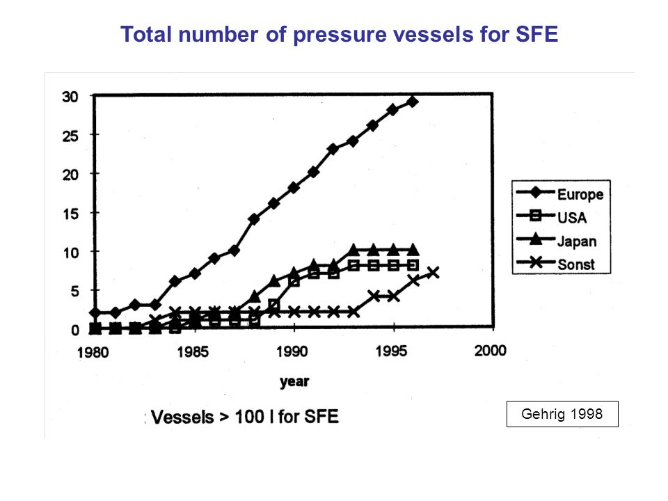 Total number of pressure vessels for SFE