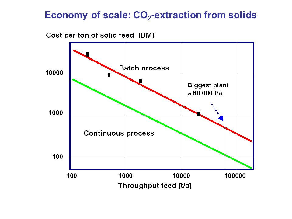 Economy of scale: CO2-extraction from solids