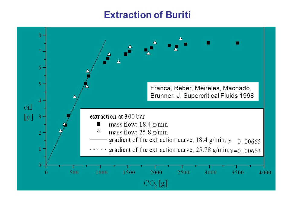 Extraction of Buriti Franca, Reber, Meireles, Machado, Brunner, J. Supercritical Fluids 1998