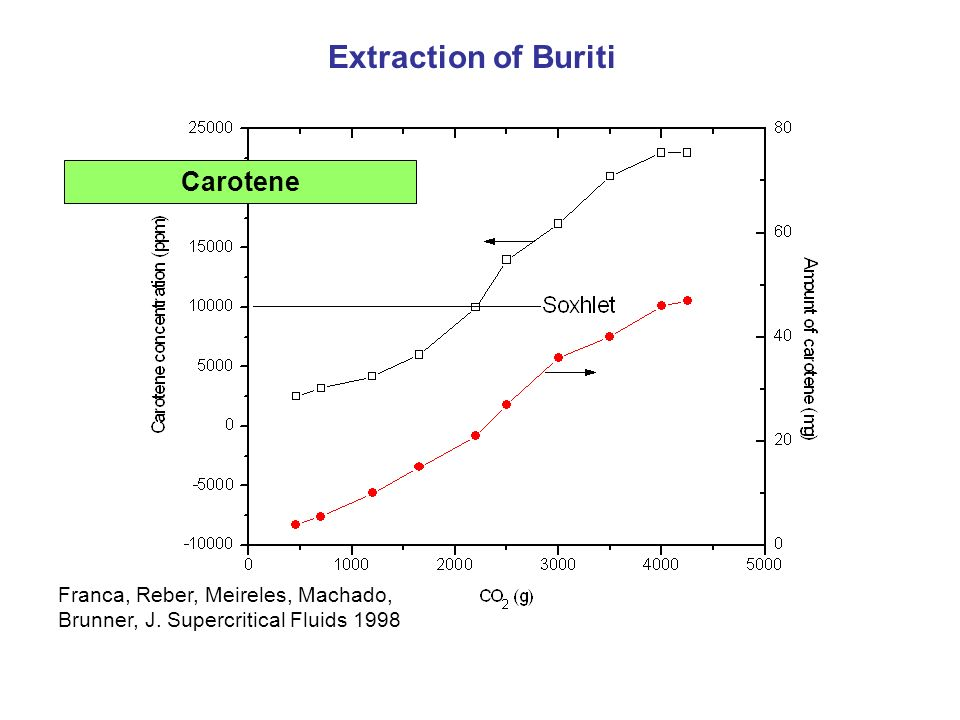 Extraction of Buriti Carotene
