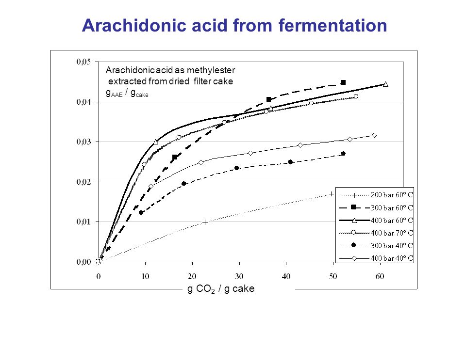 Arachidonic acid from fermentation