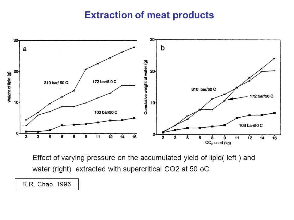 Extraction of meat products