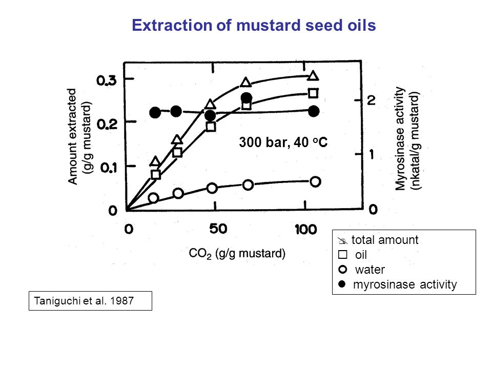 Extraction of mustard seed oils