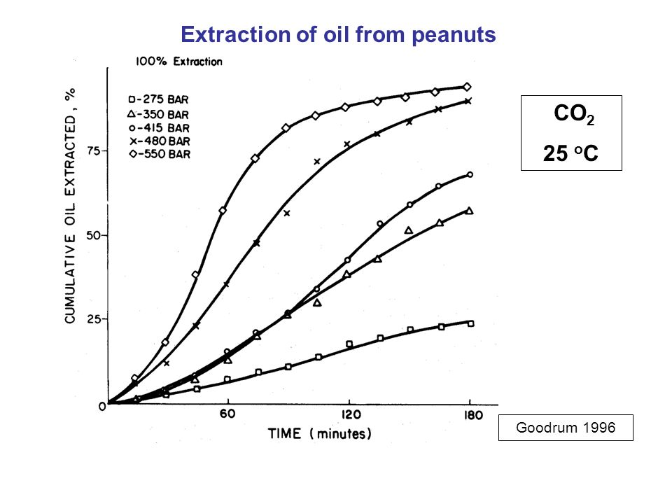 Extraction of oil from peanuts