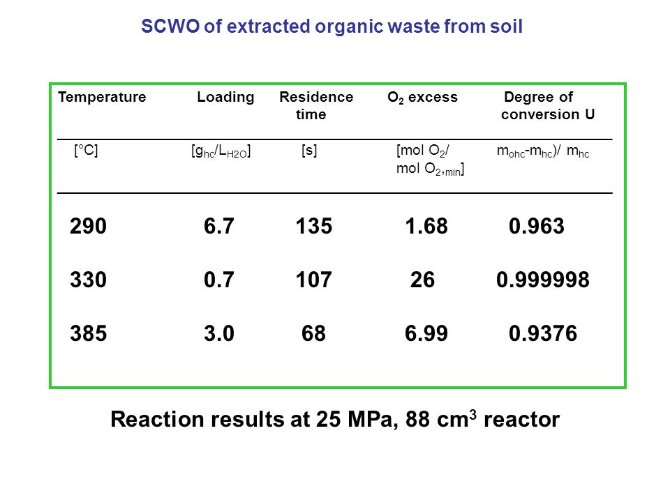 Reaction results at 25 MPa, 88 cm3 reactor