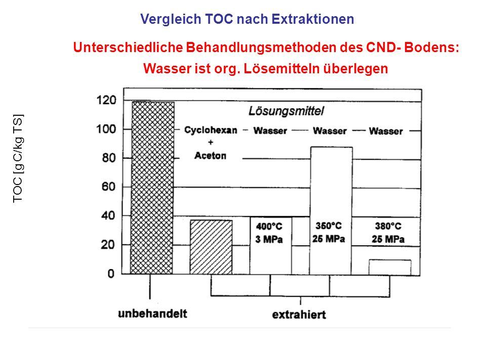 Vergleich TOC nach Extraktionen