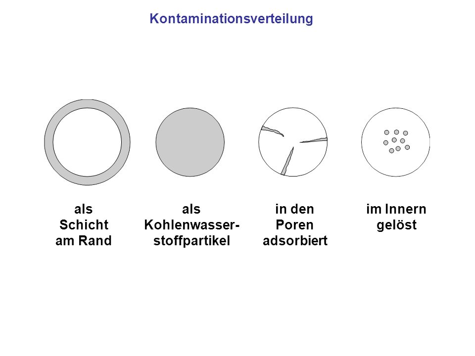 Kontaminationsverteilung