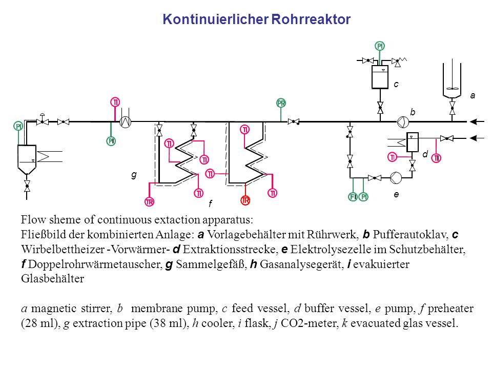 Kontinuierlicher Rohrreaktor