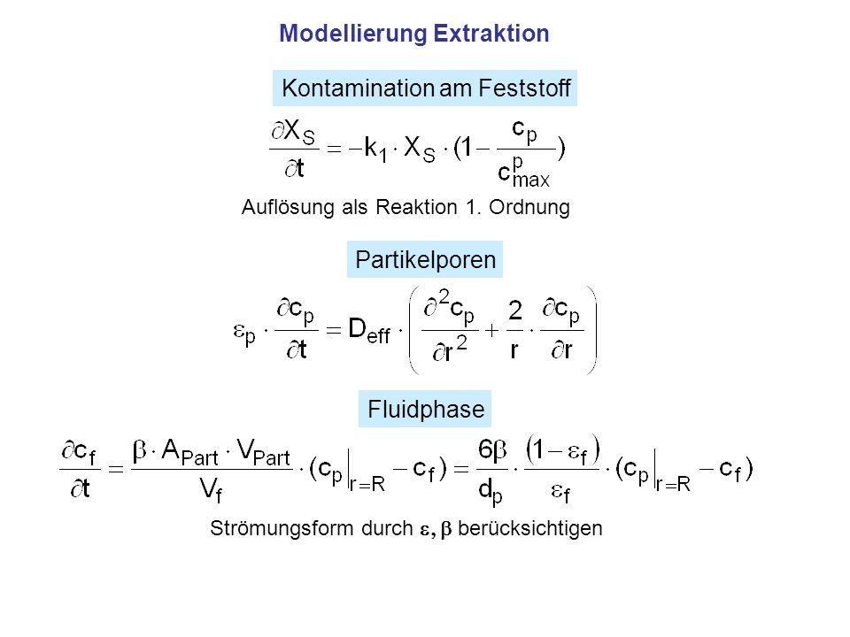 Modellierung Extraktion