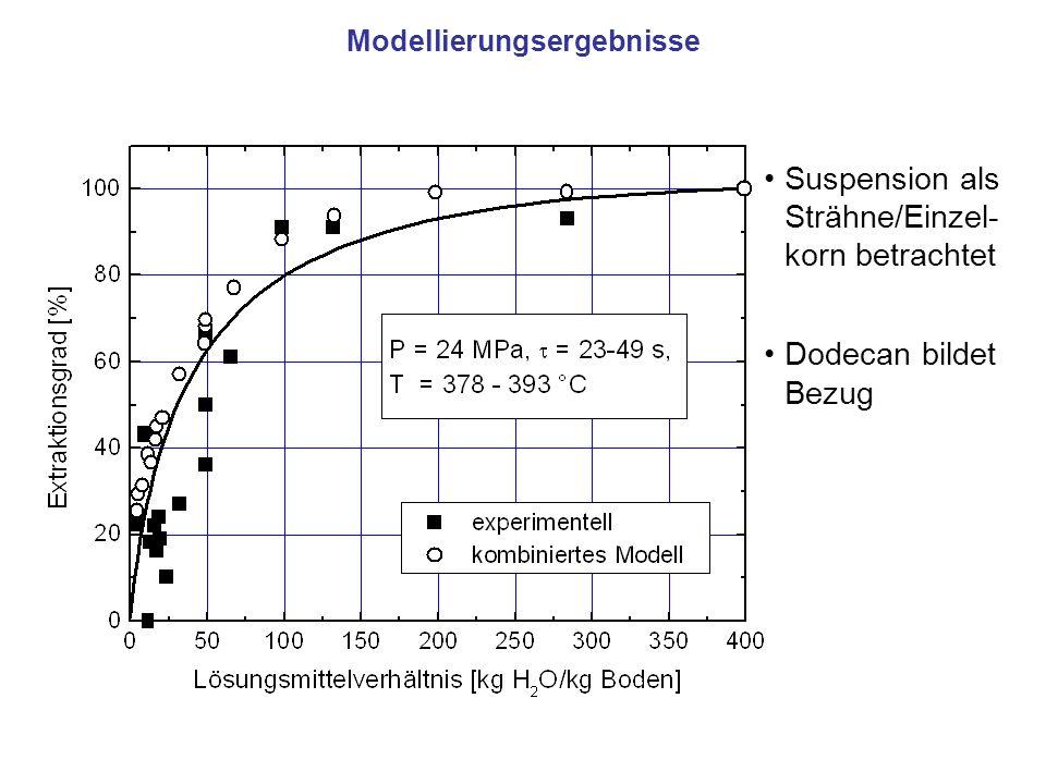 Modellierungsergebnisse