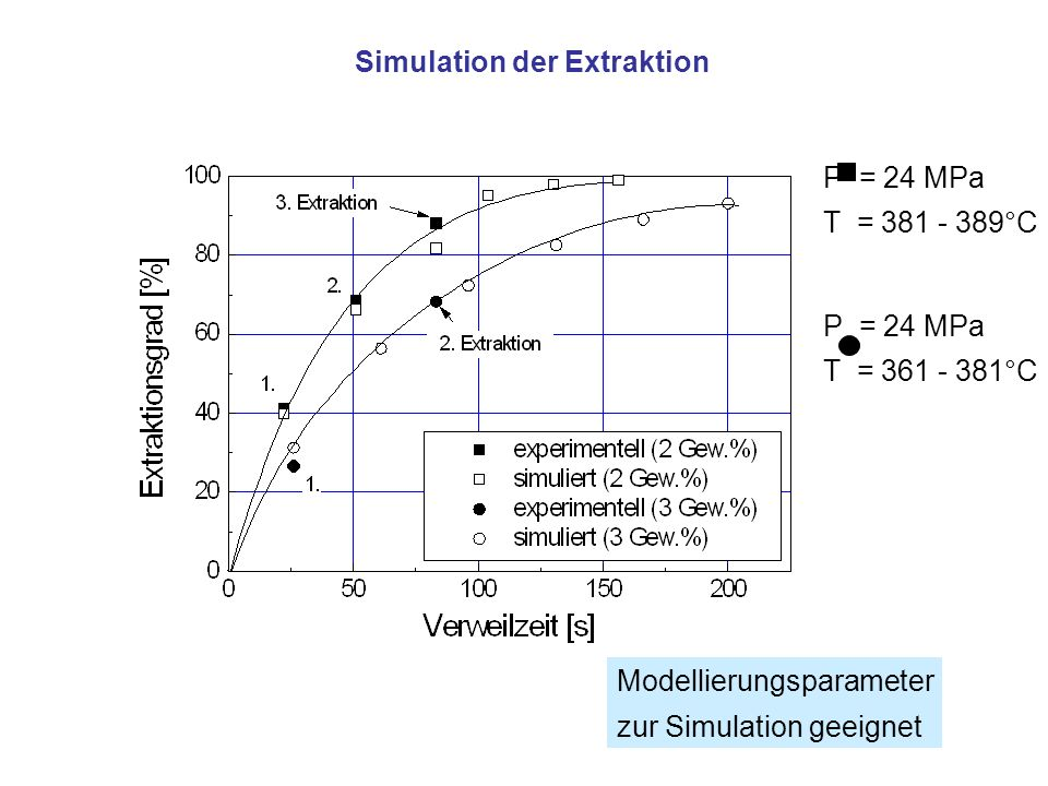 Simulation der Extraktion