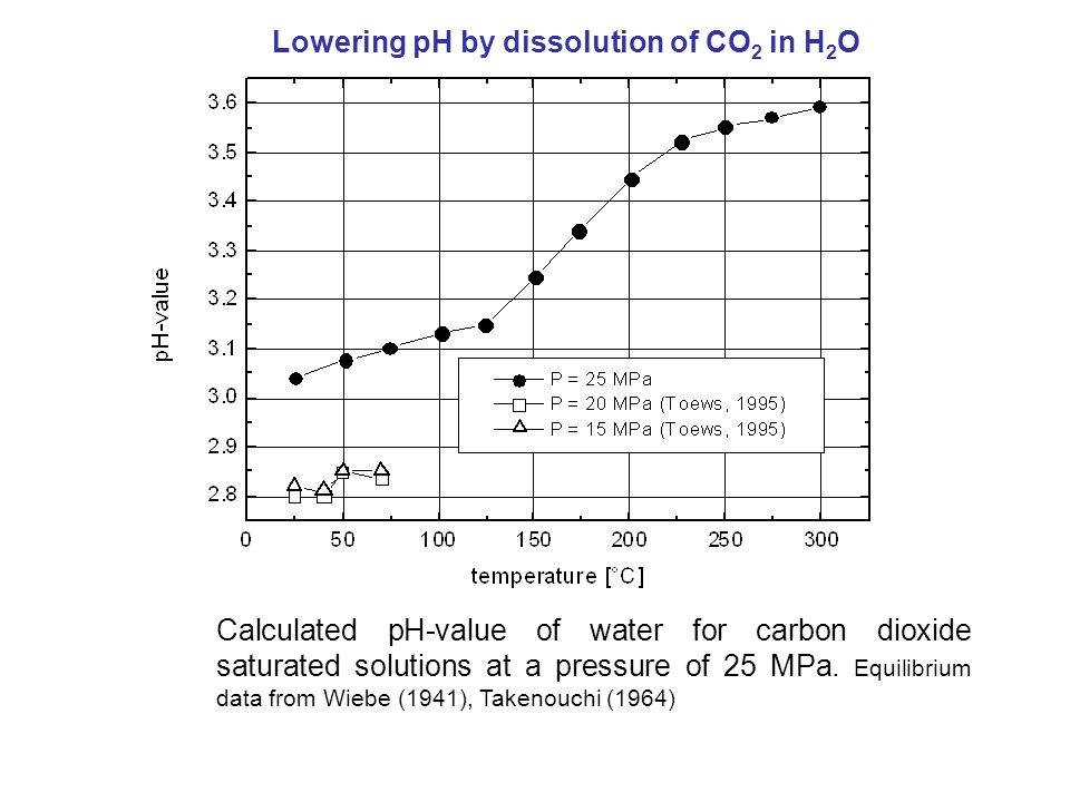 Lowering pH by dissolution of CO2 in H2O